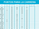 Imágen de la noticia: LA CARRERA, ACTUALIZACION DE TABLA DE PUNTOS